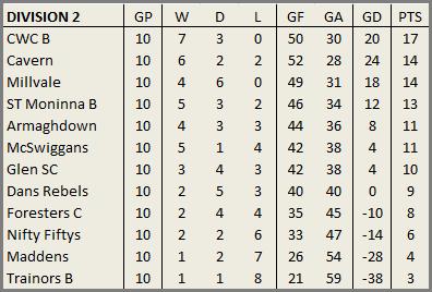 Newry Pool League Tables